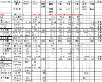 Chart20080730