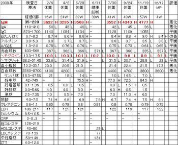 Chart20081217