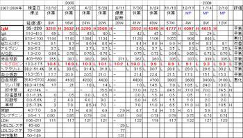 Chart20090210