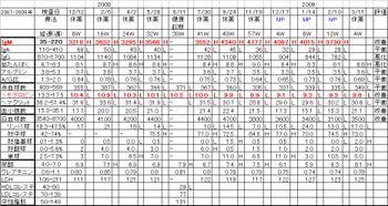 Chart20090311