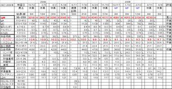 Chart20090408