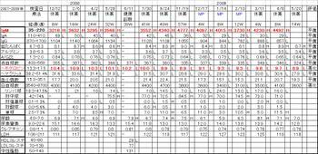 Chart20090521