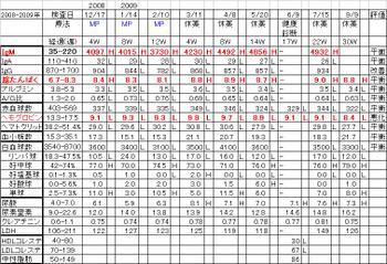 Chart20090909