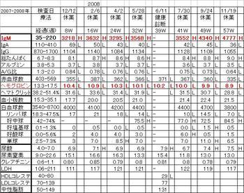 Chart20072008