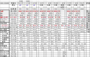 Chart20091007_2