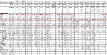 Chart20091203