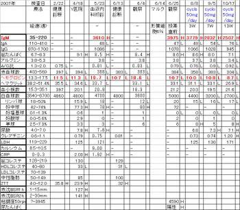 Chart2007cyclo