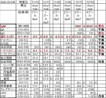 Chart20091216
