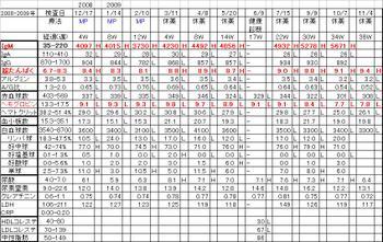 Chart2008mp2009
