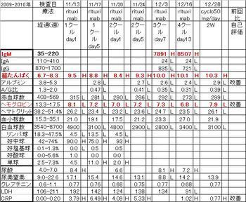 Chart20091228