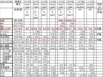 Chart20100113