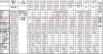 Chart20100210