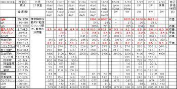 Chart20100225_2