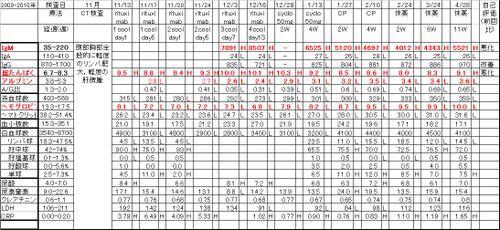Chart20100428_3