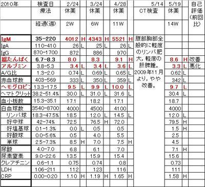 Chart20100519