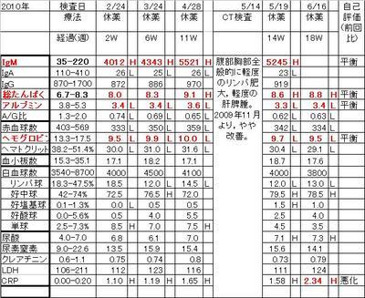 Chart20100616