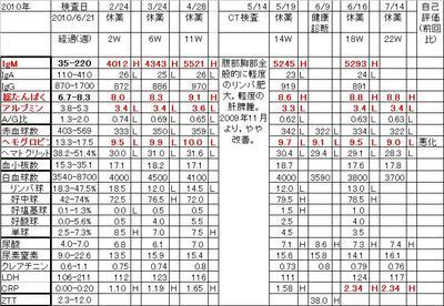 Chart20100714