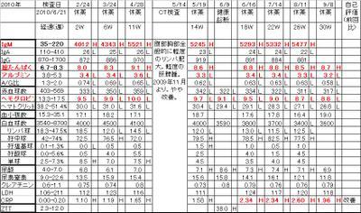 Chart20100908