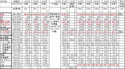 Chart20101006