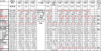 Chart20101110