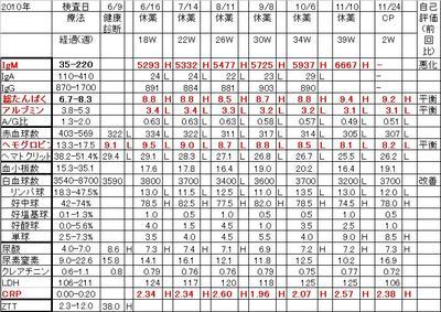 Chart20101124