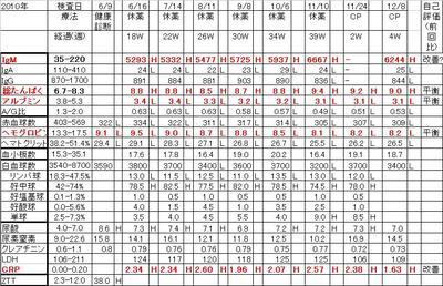 Chart20101208