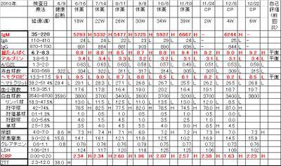 Chart20101222