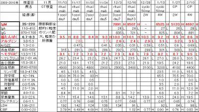 Chart2009rituximabcp