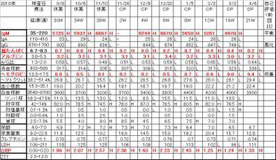 Chart20110406