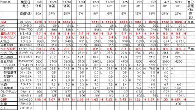 Chart20110511