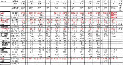 Chart20110608