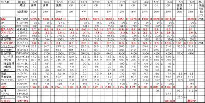 Chart20110706
