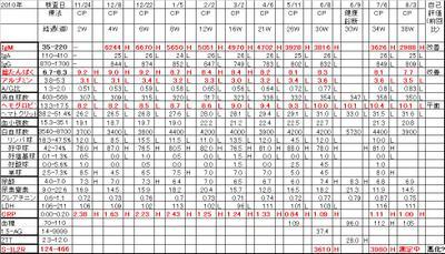 Chart20110803