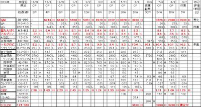 Chart20110907