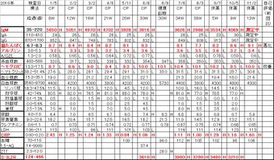 Chart20111102
