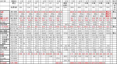 Chart20111207