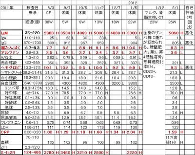 Chart20120201