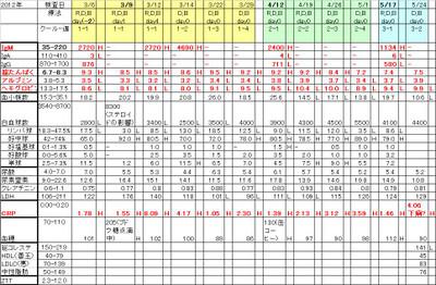 Chart20120524