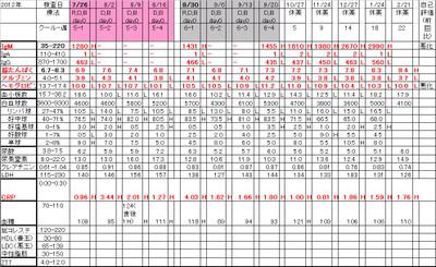 Chart20130221_2