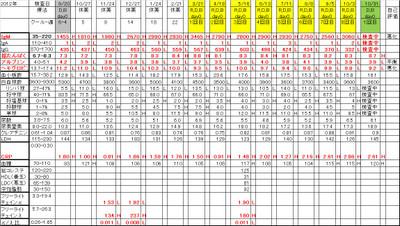Chart20131031
